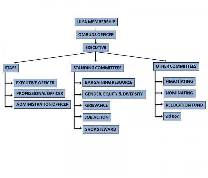 ULFA Organizational Charts 2